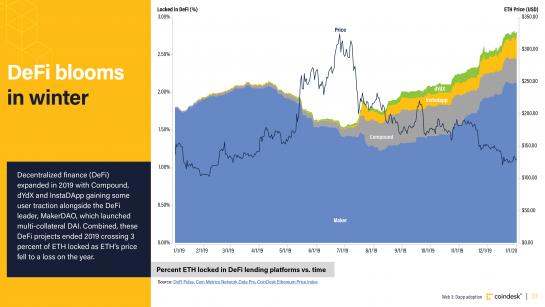 Chart of ETH locked in DeFi lending platforms vs time