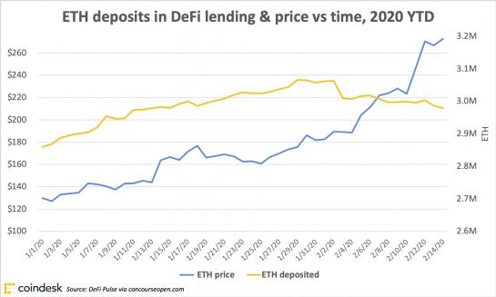 ETH deposits in DeFi lending and price, 2020 ytd (chart)